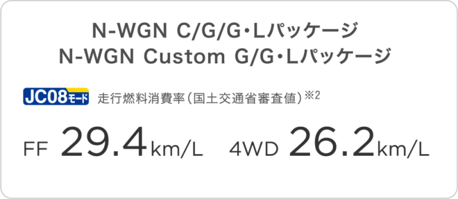 Расход топлива атмосферных версий Honda N-WGN