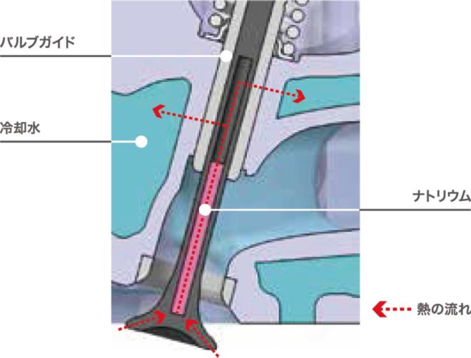 Натриевый клапан двигателя Honda N-WGN