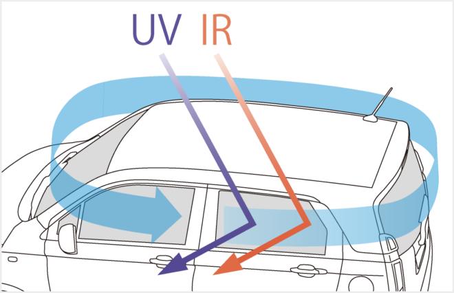 Система защиты от ИК и УФ излучения «360 ° Super UV / IR Cut Package»