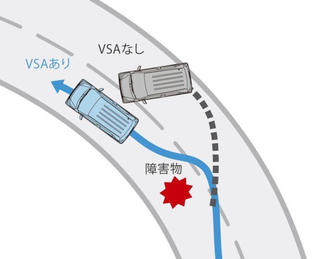 Система VSA