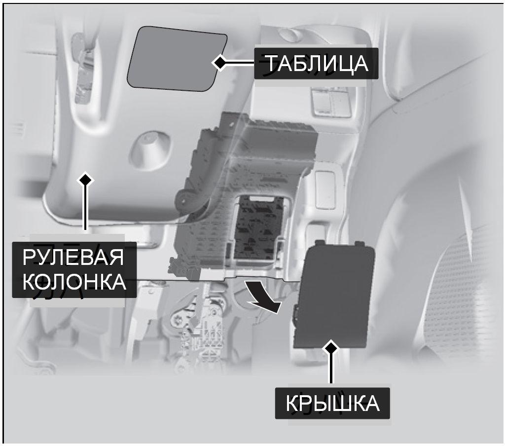 """Расположение блока предохранителей """"А"""" в Honda N-BOX"""