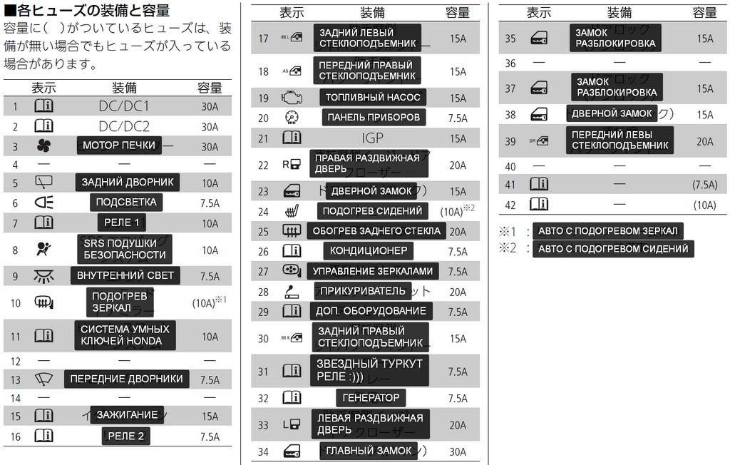 Расшифровка (перевод) блока предохранителей А на Honda N-BOX