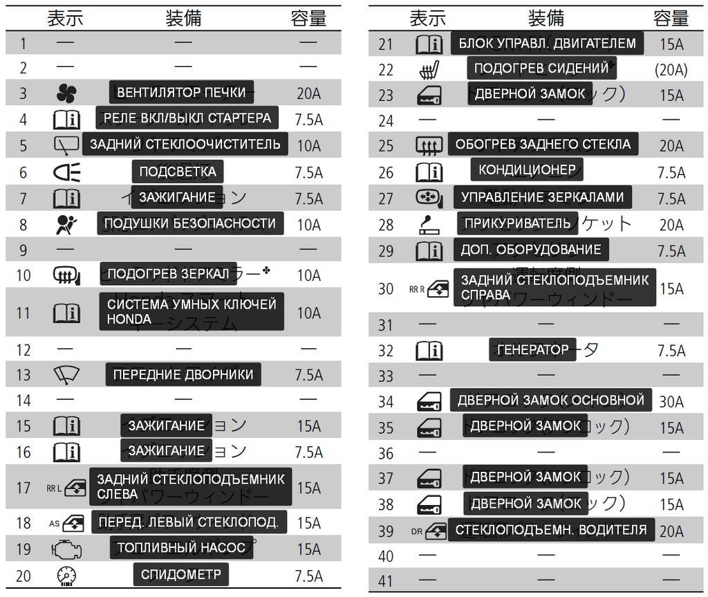 Расшифровка (перевод) блока предохранителей А на Honda N-WGN