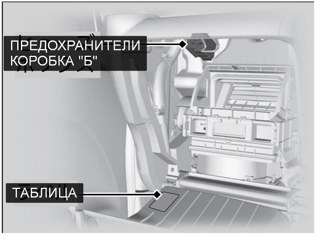 """Расположение блока предохранителей """"Б"""" в Honda N-BOX"""