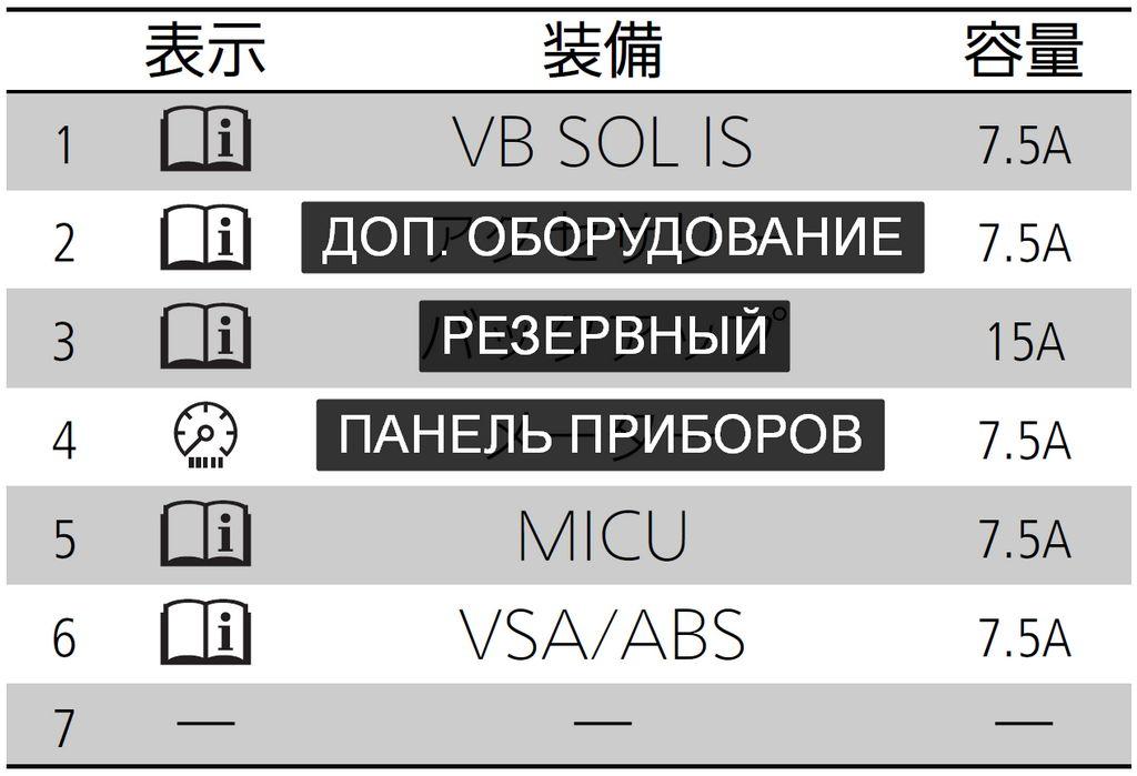 Расшифровка (перевод) блока предохранителей Б на Honda N-BOX