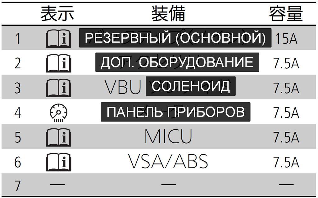 Расшифровка (перевод) блока предохранителей Б на Honda N-WGN