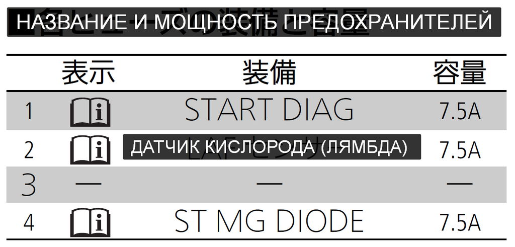 Расшифровка (перевод) блока предохранителей Б под капотом на Honda N-WGN