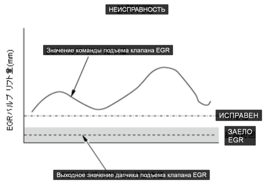 DTC P2413: Заедание клапана EGR