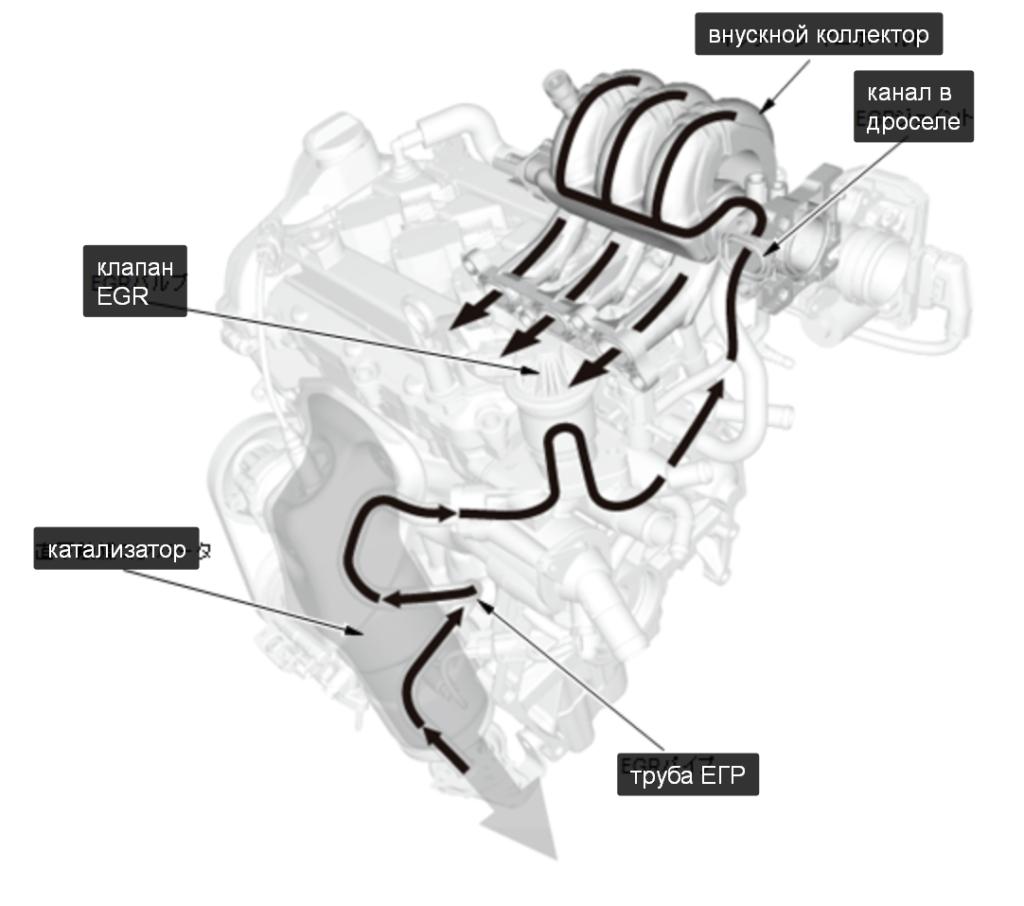 Схема работы EGR
